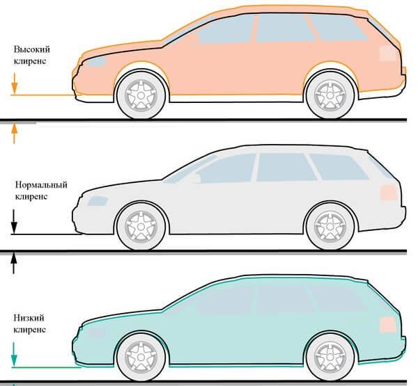 Що таке кліренс автомобіля